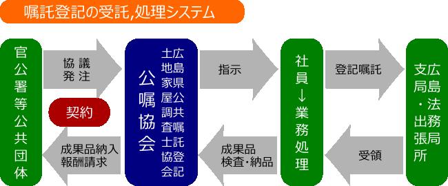 嘱託登記の受託、処理システム
